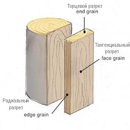 Торцевая разделочная доска круглая